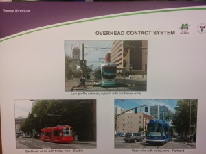 Tempe streetcar power systems